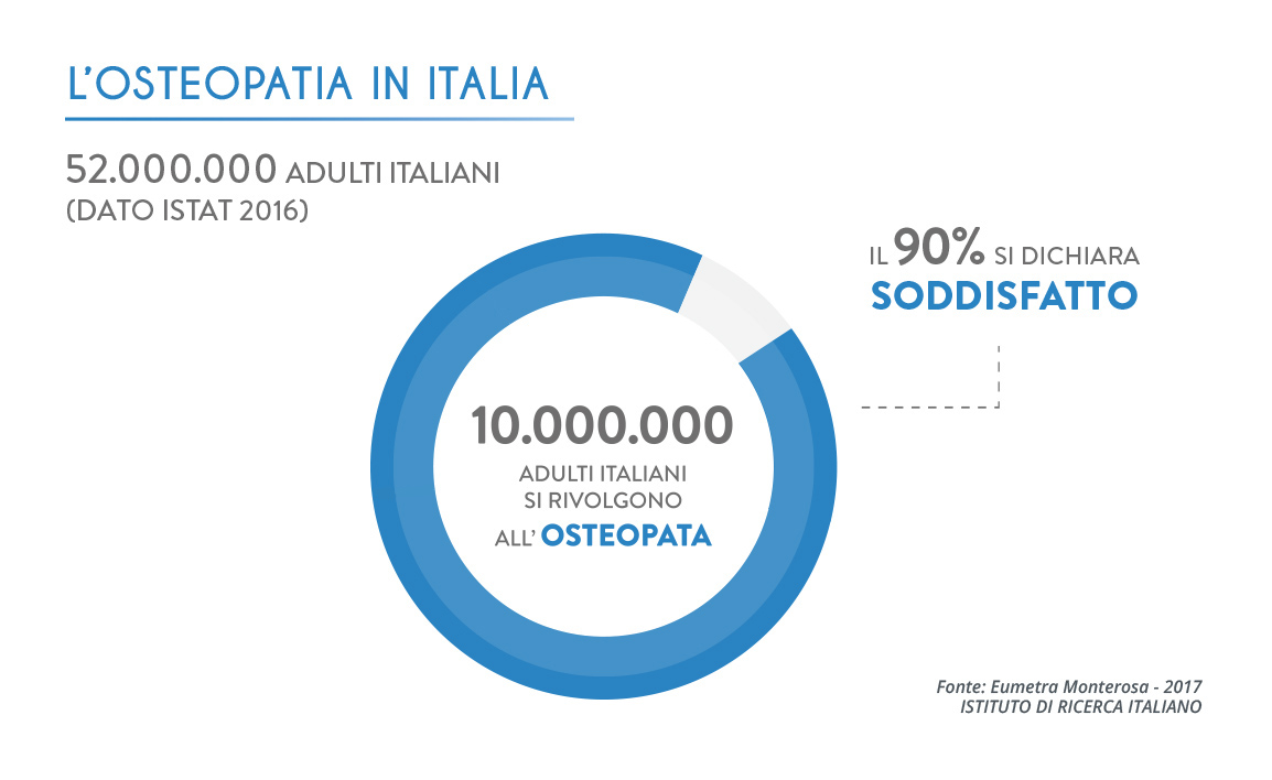 Osteopatia in italia