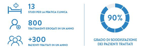 dati centro di osteopatia Milano tcio